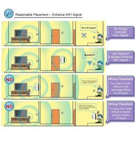 Répéteur WI FI, amplificateur ou relais